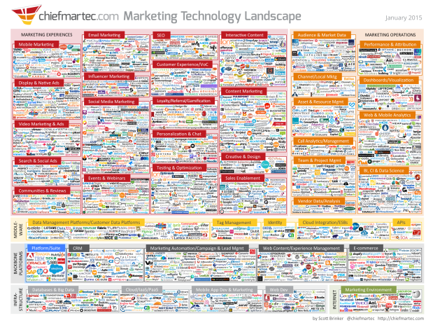 Marketing Technology Landscape - Jan2015