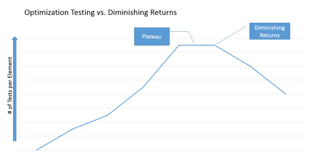 Optimization Testing vs Diminishing Returns