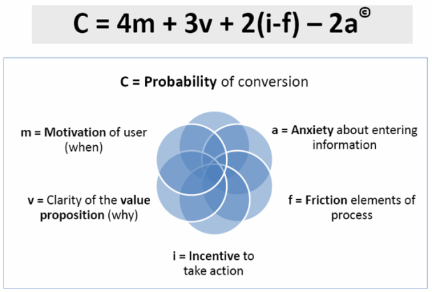 Probability of Conversion